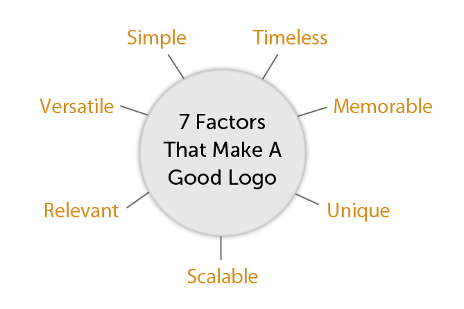 7 Factors That Make A Good Logo