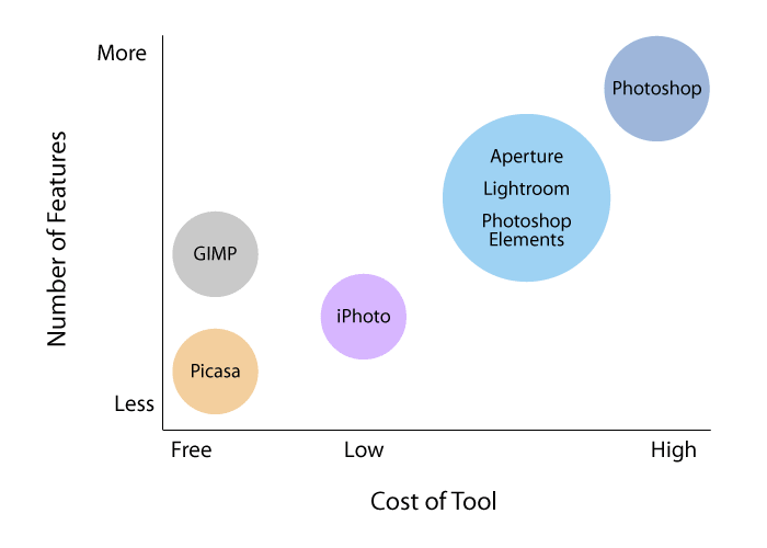 Features vs. Cost of Photo Editing Tools